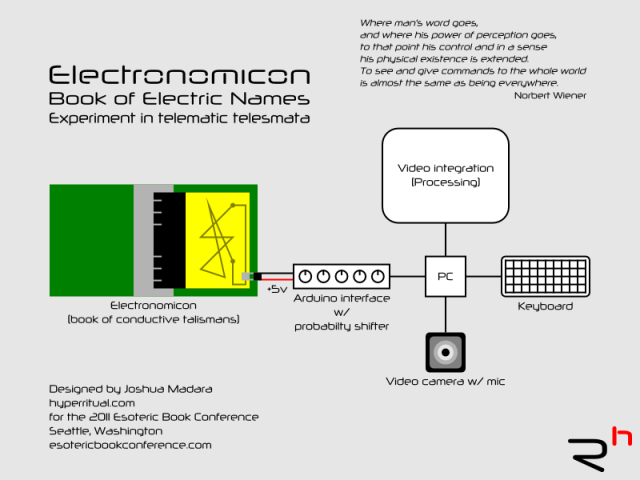Electronomicon Plan